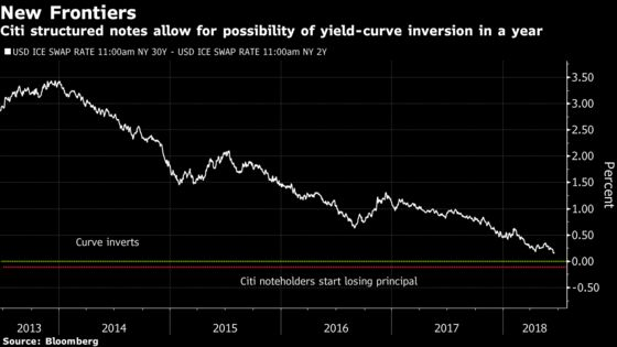 Wall Street's Latest Retail Product Pays Off Even if the Yield Curve Inverts