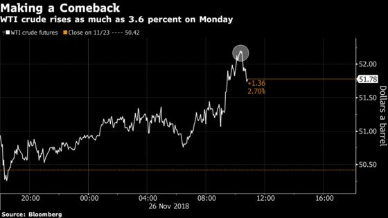 Crude Gains Most in Two Months on Optimism Over End to Oil Glut