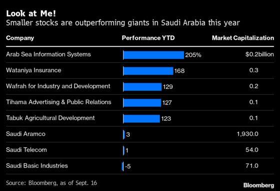 Saudis Seek to Mimic Robinhood Craze to Escape Oil Price Dip