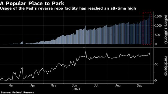 Fed Reverse Repo Use Hits $1.6 Trillion on Last Day of Quarter