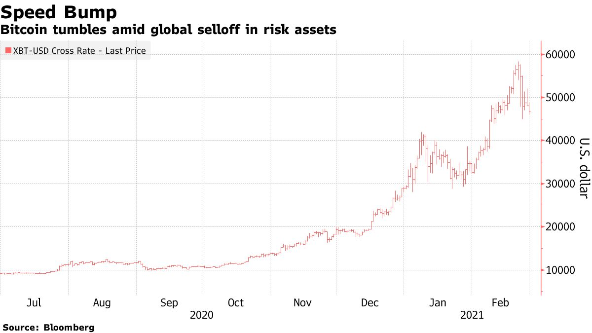 Bitcoin tumbles amid global selloff in risk assets