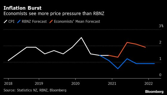 New Zealand Inflation Seen Accelerating to RBNZ's Target by June