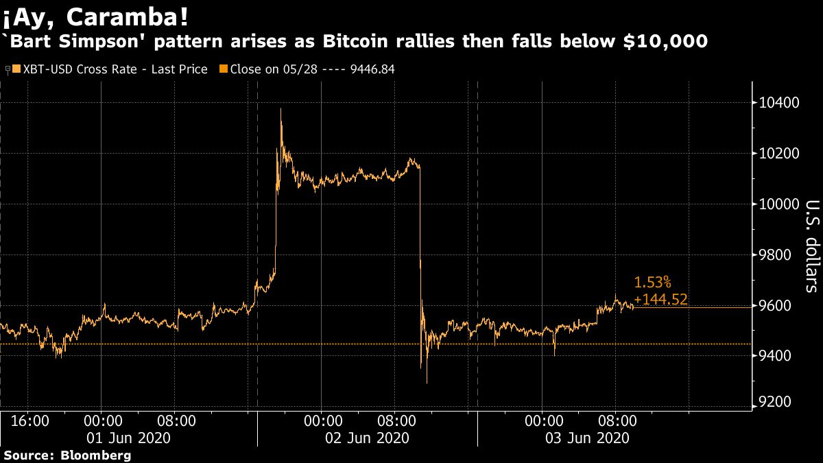 Bitcoin 'Bart Simpson' Trading Pattern Returns With Volatility