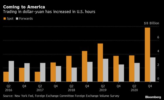 World's Traders Catapult China to FX Big League on Yield Appeal