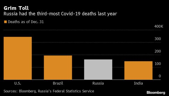 Russia Discloses Third-Highest Covid-19 Deaths Globally in 2020