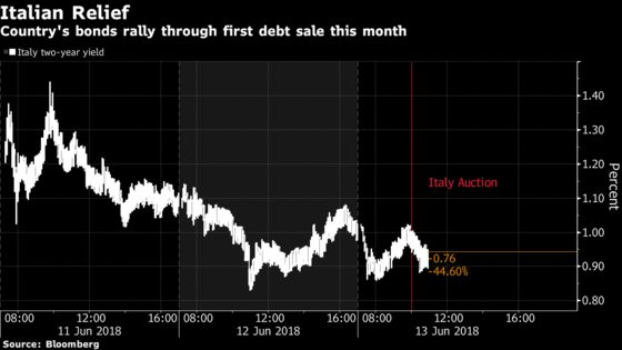 Italy Bond Sale Sees Strong Demand as Political Fears Subside