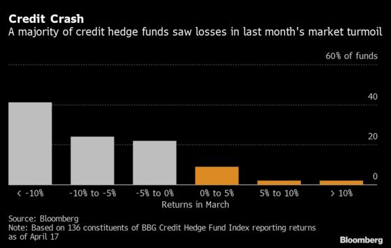 Credit Funds Lure Big Investors Betting on a 2009-Style Rebound