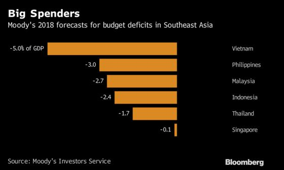 Emerging-Market Wobbles to Test Whether Asia Really Is Safer