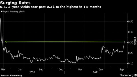 Treasuries Lead Global Rout Driving Yields to Highest Since 2020