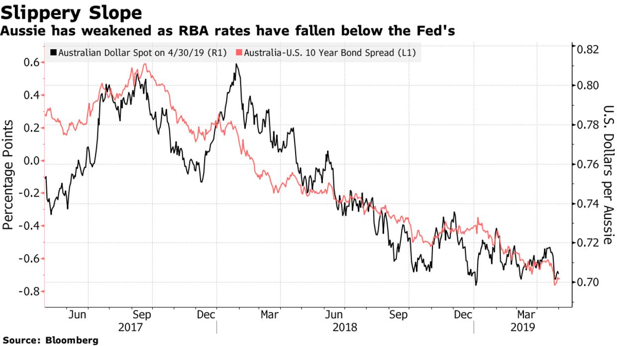 Aussie has weakened as RBA rates have fallen below the Fed's