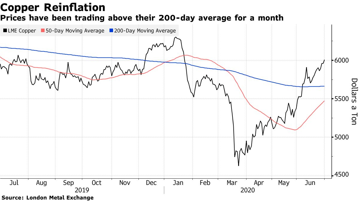 Prices have been trading above their 200-day average for a month