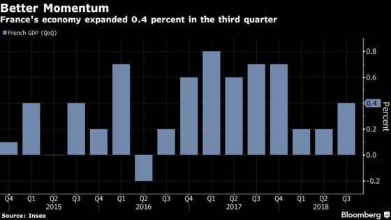 French Consumers Help Economy Rebound From Sluggish First Half