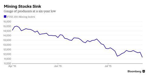 Mining Stocks Sink