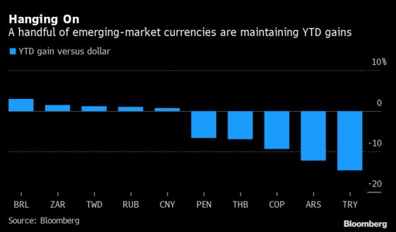 Delta Variant Creates Emerging Markets Gap as Outperformers Hit