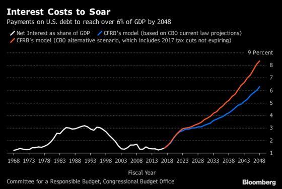 The Bond Market's $1 Trillion Deficit Spiral Has No Political Fix