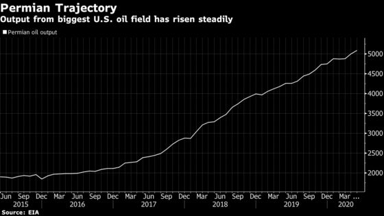 Shale Drillers Are Already Reopening Wells, Pipe Giant Says