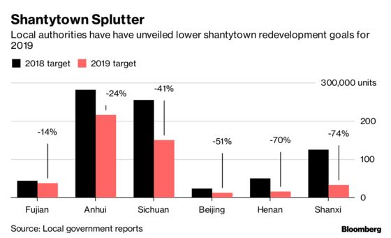 A Key Driver of Home Sales in China Just Hit the Brakes