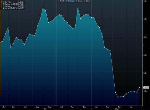 U.S. Treasury bond futures long positions
