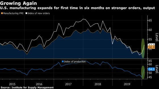 U.S. Manufacturing Posts Its First Expansion in Six Months
