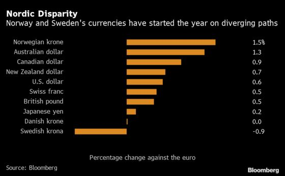 Fight for World's Top Currency Plays Out Among Nordic Neighbors