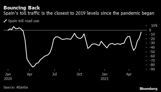 Europe's Oil Demand Gets a Boost as Drivers Hit the Roads Again