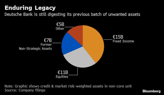 Deutsche Bank, BNP Face Reality of $168 Billion Hedge-Fund Deal