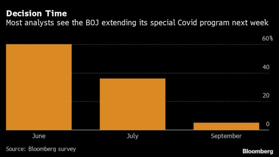 BOJ to Extend Covid Aid as Virus Fight Drags On, Survey Shows