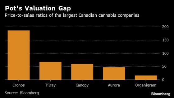 Organigram a Canadian Pot Rarity After Four Profitable Quarters