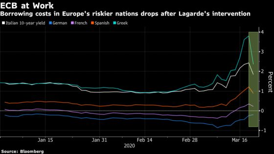 ECB Signals No Return to Crisis That Almost Split Euro Zone