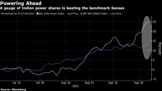 Here Are Some Stock Winners and Losers in India's Power Crunch