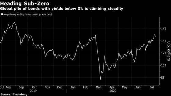 World's Rising Stock of Sub-Zero Debt Has Investors Adding Risk