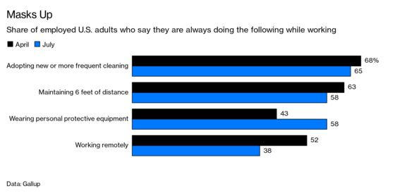 Service With a Smile Is Harder for Hospitality Workers in Masks