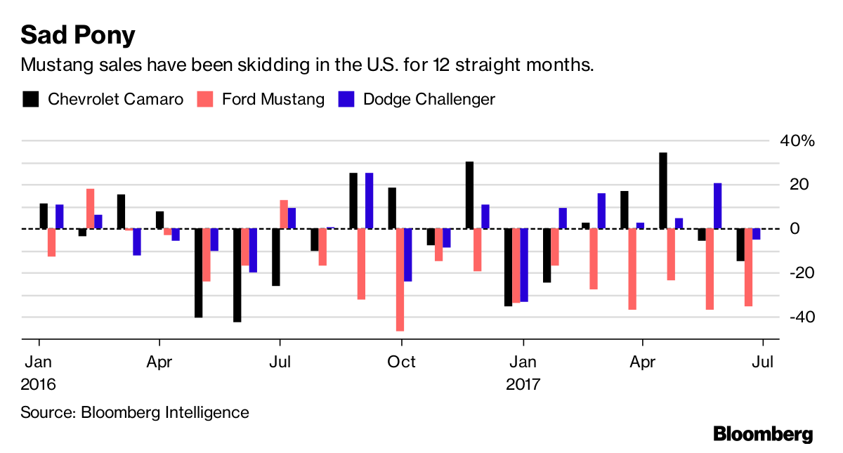 Ford's Mustang Has a Problem: The New Mustang - Bloomberg