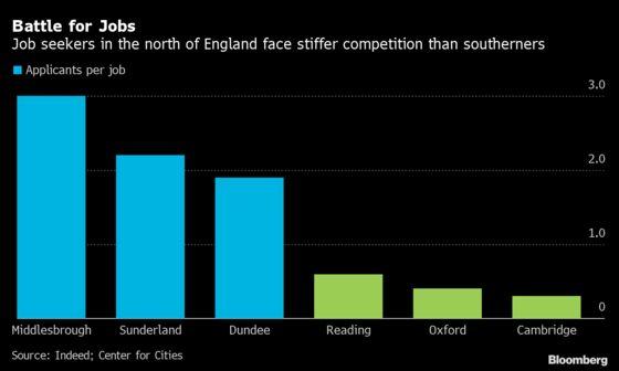 Boris Johnson's Northern Converts Are Hardest Hit in U.K. Jobs Crunch