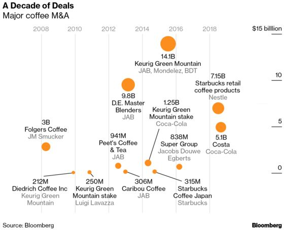 Decade of Deals: How Coffee Became the Must-Have Business