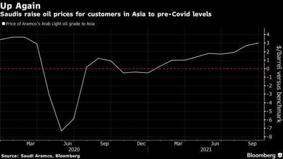 Aramco Raises Asia, U.S. Oil Prices in Sign Demand Seen Rising