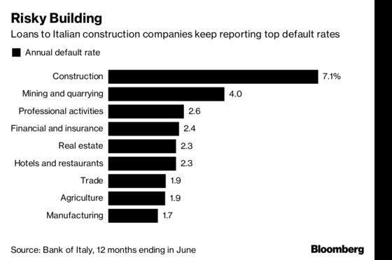 Italian Builders Add $118 Billion Worry to Banks' Problems