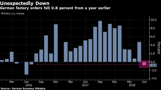 Trade Spats Weigh On German Manufacturers as Orders Slump