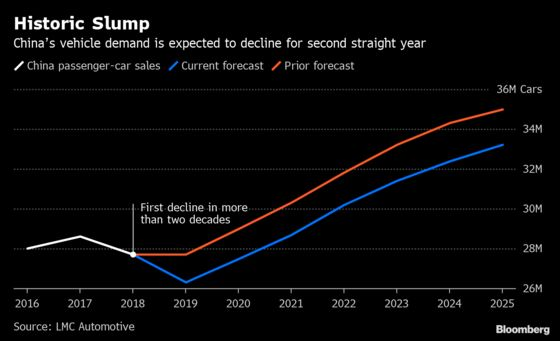 Gloom in China's Car Market to Persist