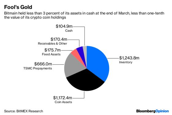 Bitcoin's Biggest Name Forgot a Rule for Selling Shovels