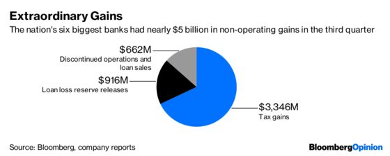 Big Bank Earnings Are Less Than Meets the Eye