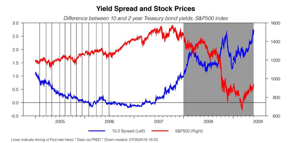 the living yield curve smart money