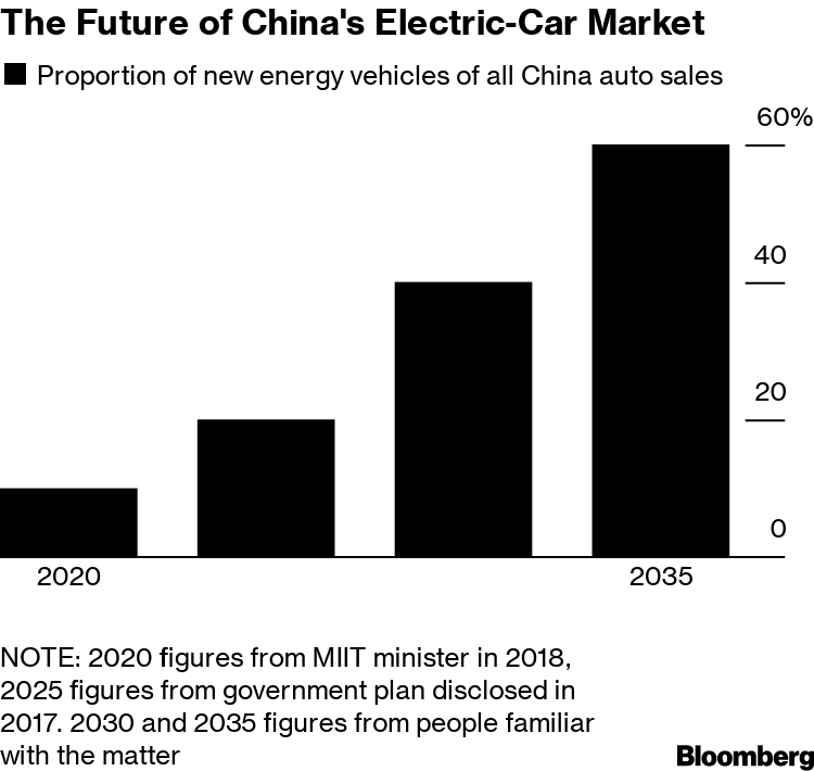 China Mulls Target for 60% of Auto Sales to be Electric by