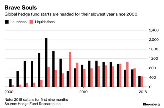 Asia Hedge Funds Lost Big in '18, But Some Still Pulled in Money