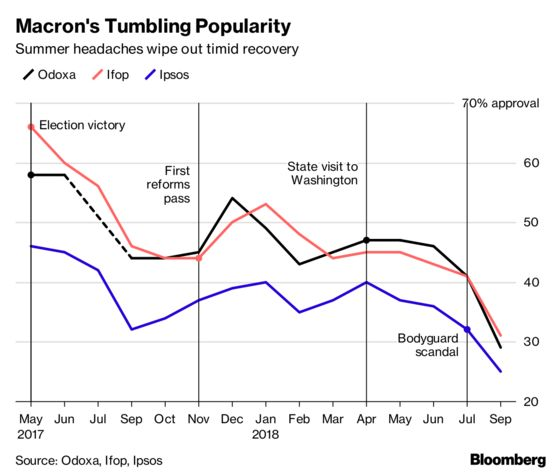 Macron's Fading Popularity Raises Pressure for a Win