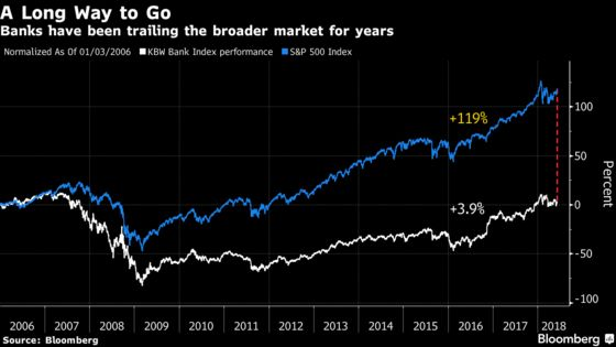 Banks May Be Poised to Shed Years of Languishing Stock Values