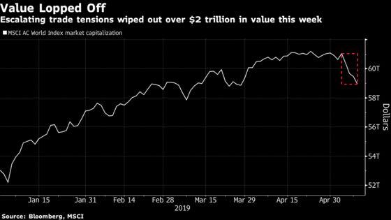 Global StockLosses Hit $2.1 Trillion Ahead of Tariff Deadline