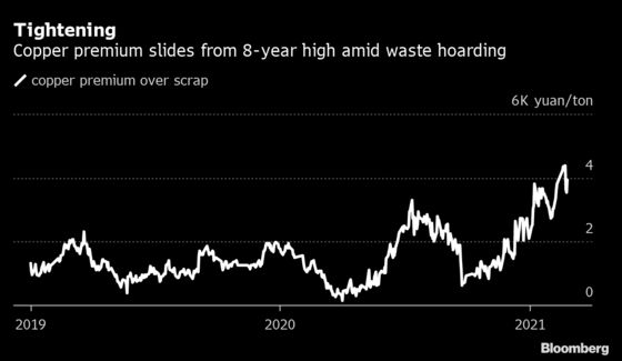 China's Traders Are Hoarding Scrap Copper as Rally Powers On