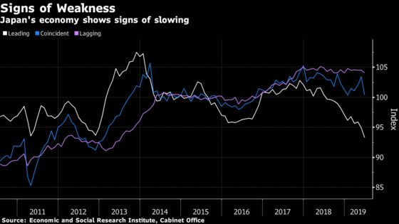 Key Gauge of Japan's Economy Falls to Lowest Since Early 2010
