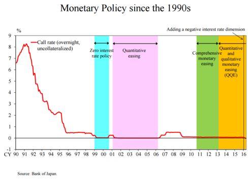 quantitative easing essay Lee honors college undergraduate thesis the impact of quantitative easing measures on interest rates, financial markets and economic activity.
